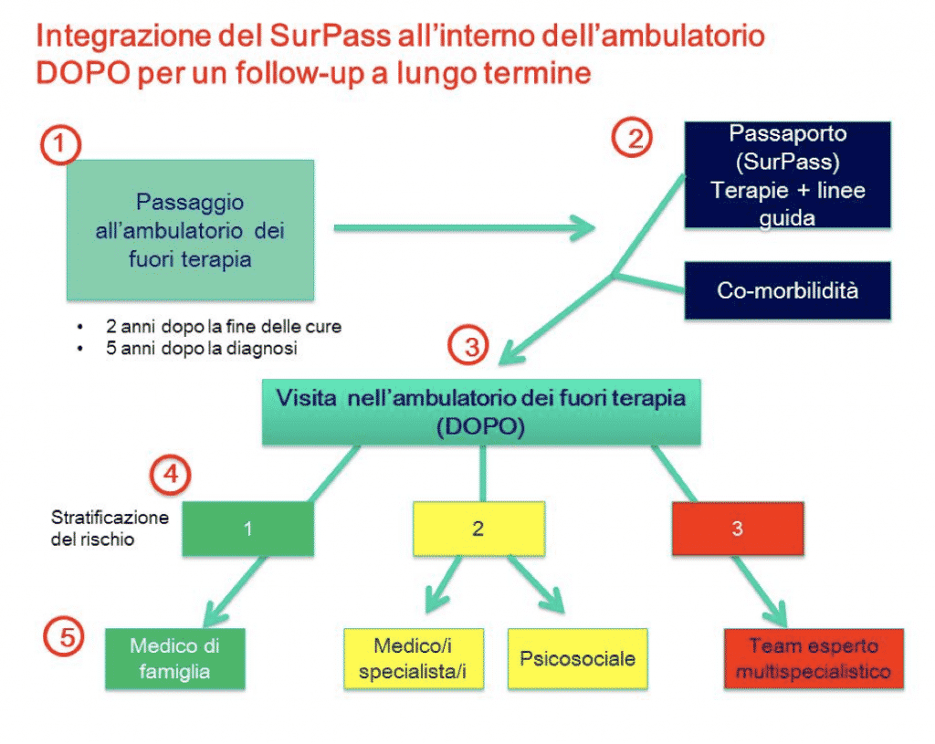 fasi del progetto surpass open oncologia pediatrica